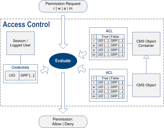 CMS Access Control Basics | Overview | Documentation (image)
