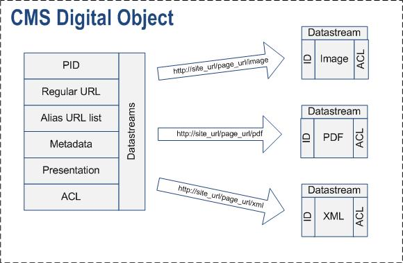 CMS Digital Objects Repository Basics | Overview | Documentation (image)