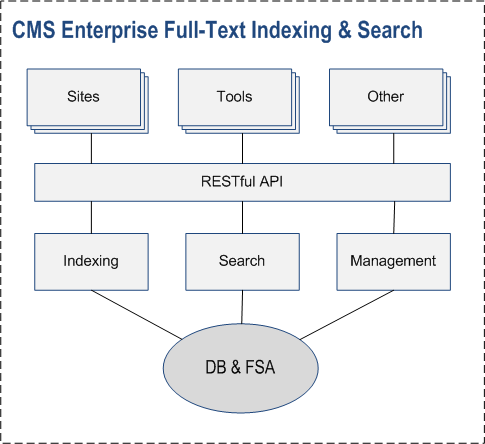 CMS Full-Text Indexing and Search Basics | Overview | Documentation (image)