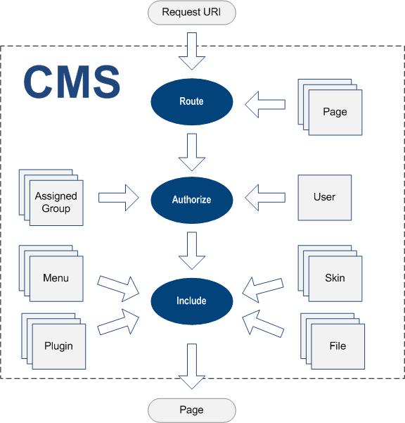 CMS Model Basics | Overview | Documentation (image)