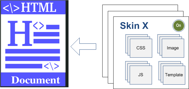 CMS Skin Basics | Overview | Documentation (image)